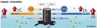 """""""两桶油""""前9月日赚3.78亿"""